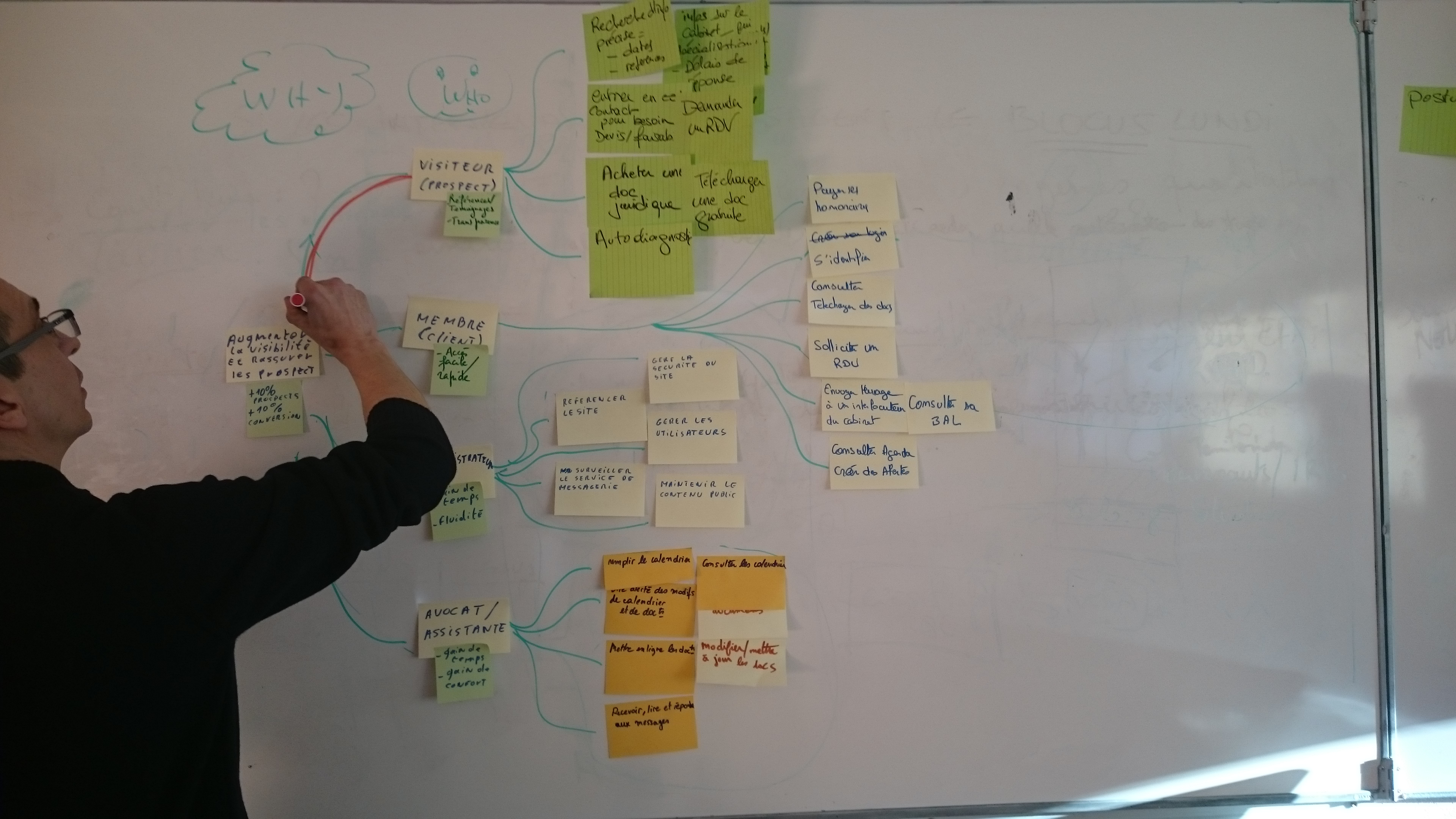 facilitation agile